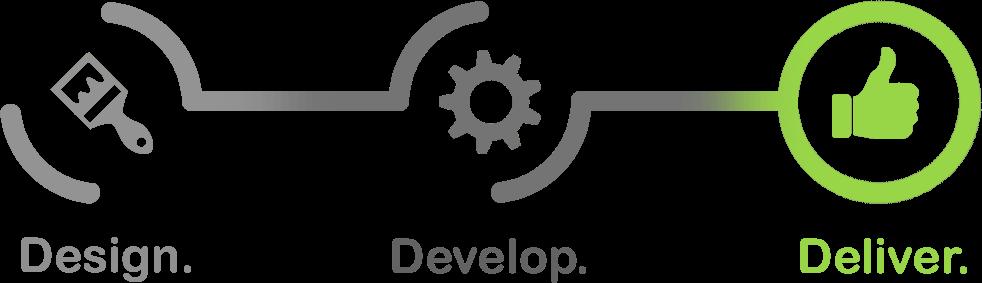 design-develope-deliver